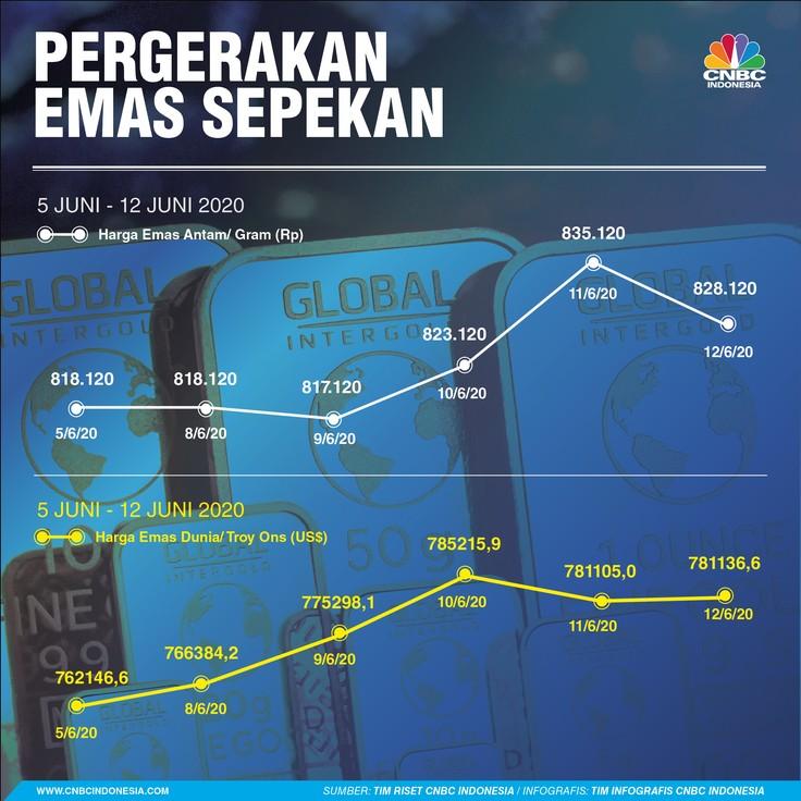 Infografis:Pergerakan HARGA EMAS Sepekan (05 - 12 Juni 2020)