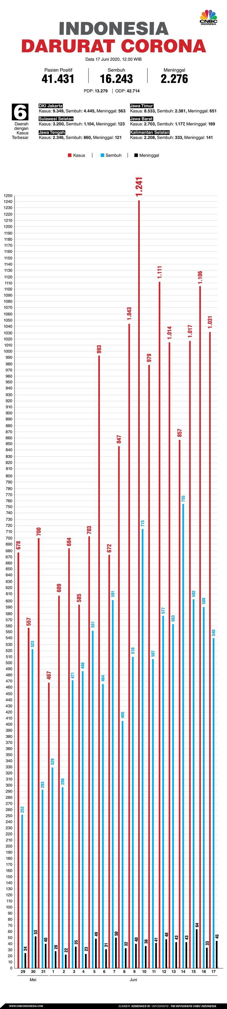 Infografis: Indonesia Darurat Corona (per 17 Juni 2020)