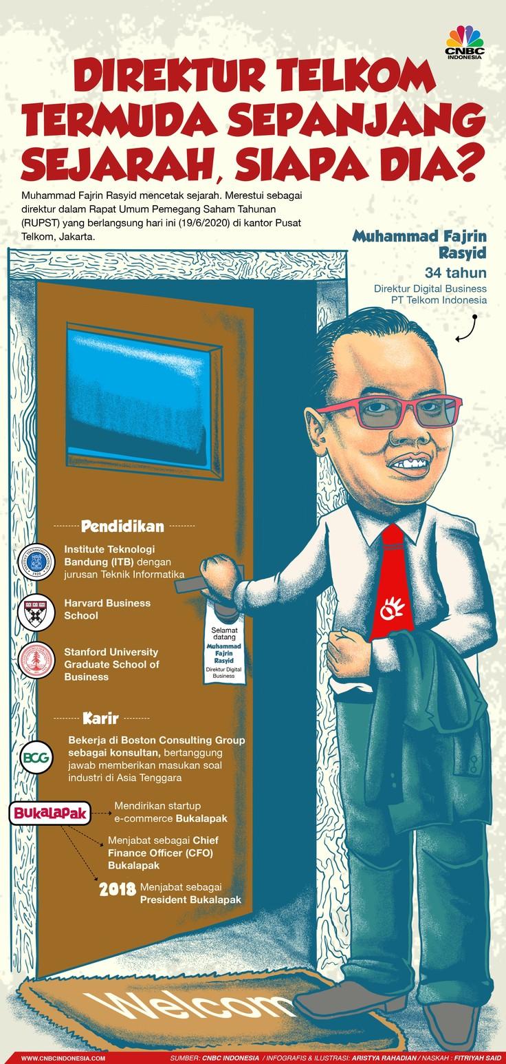 Infografis/Direktur Telkom Termuda Sepanjang Sejarah, Siapa Dia?/Aristya Rahadian Krisabella
