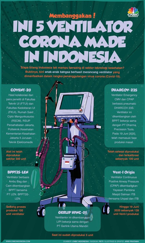 Infografis: Membanggakan! Ini 5 Ventilator Corona Made in Indonesia