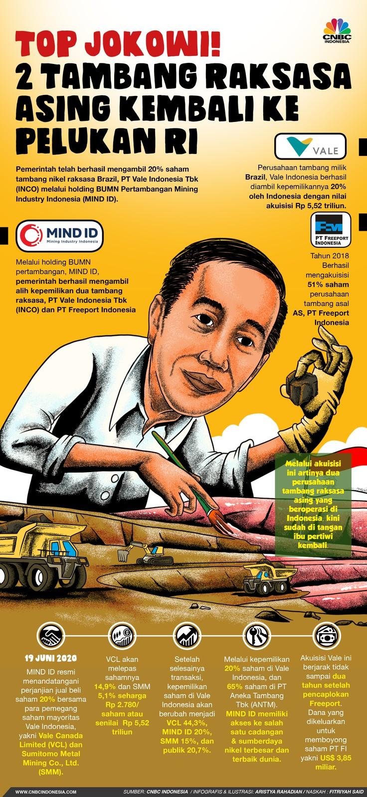 Infografis/Top Jokowi! 2 Tambang Raksasa Asing Kembali ke Pelukan RI/Aristya Rahadian