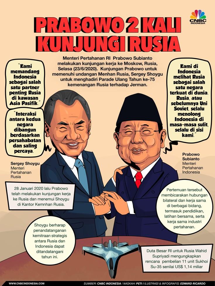 INFOGRAFIS, Prabowo 2 Kali Kunjungi Rusia, Ada Apa?