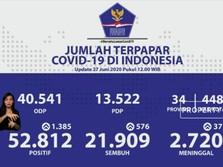 Rekor Lagi! Kasus Positif Corona RI Naik 1.385 Jadi 52.812