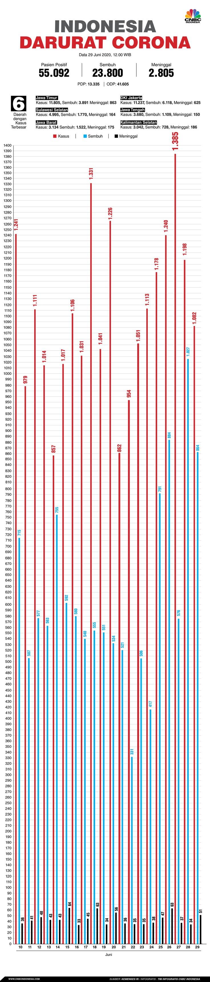 Infografis/Indonesia Darurat corona 29 Juni 2020/Aristya Rahadian