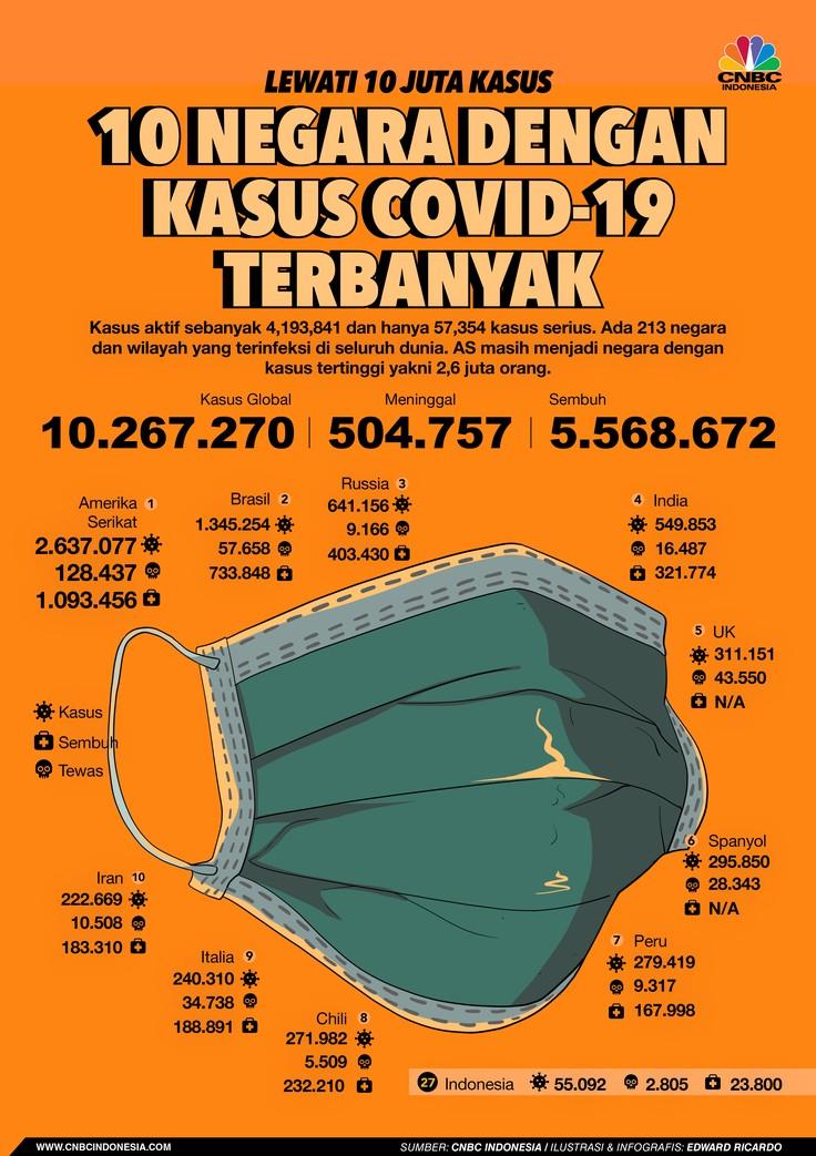 INFOGRAFIS, 10 negara dengan kasus covid-19 terbanyak