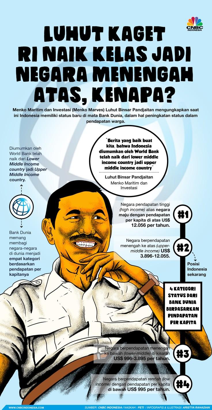 Infografis/Luhut Kaget  RI Naik Kelas Jadi Negara Menengah Atas, Kenapa?/Aristya Rahadian