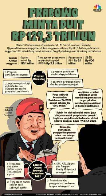 Prabowo Minta Duit Rp 129,3 T untuk 2021, Buat Apa Saja?