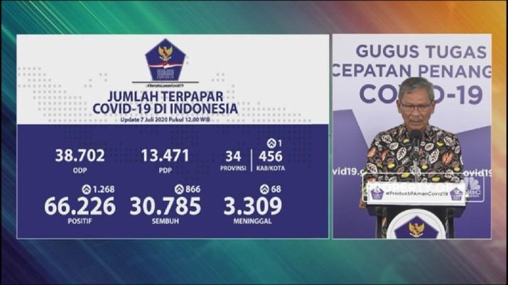 Corona RI 7 Juli, Kasus Positif Naik 1.268 Tembus 66.226 (CNBC Indonesia TV)