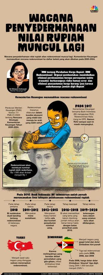 Simak Nih, Redenominasi Rp 1.000 Jadi Rp 1 Dalam Grafis