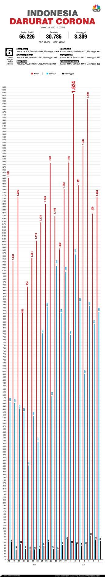 Corona RI 7 Juli: Tambah 1.268, Total Positif Capai 66.226