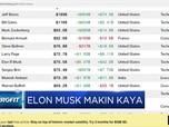 Berkat Tesla Kekayaan Elon Musk Salip Warrant Buffet