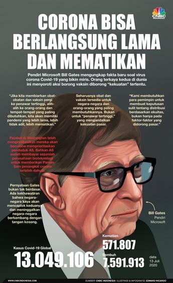 Bill Gates Sebut Corona Bisa Bertahan Lama & Kian Mematikan