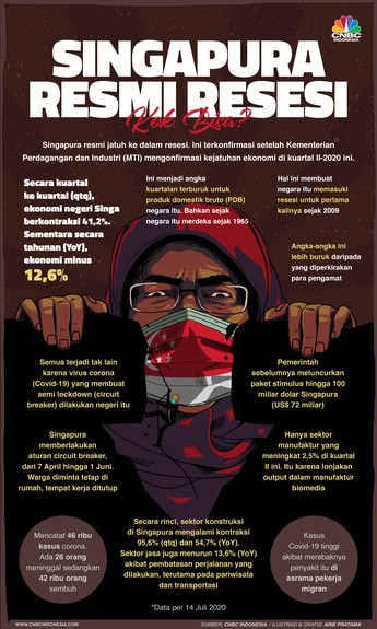 'Hantu' Resesi Resmi Menyerang Singapura