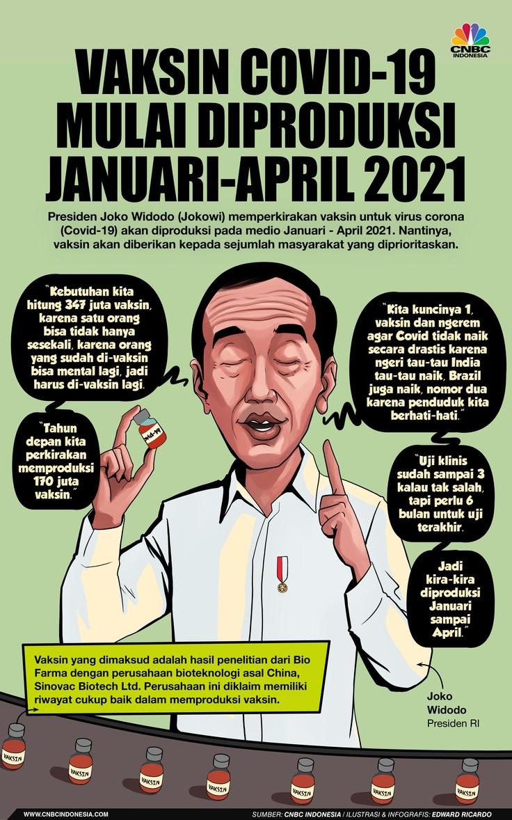Infografis, Vaksin Covid-19 Mulai Diproduksi Januari-April 2021