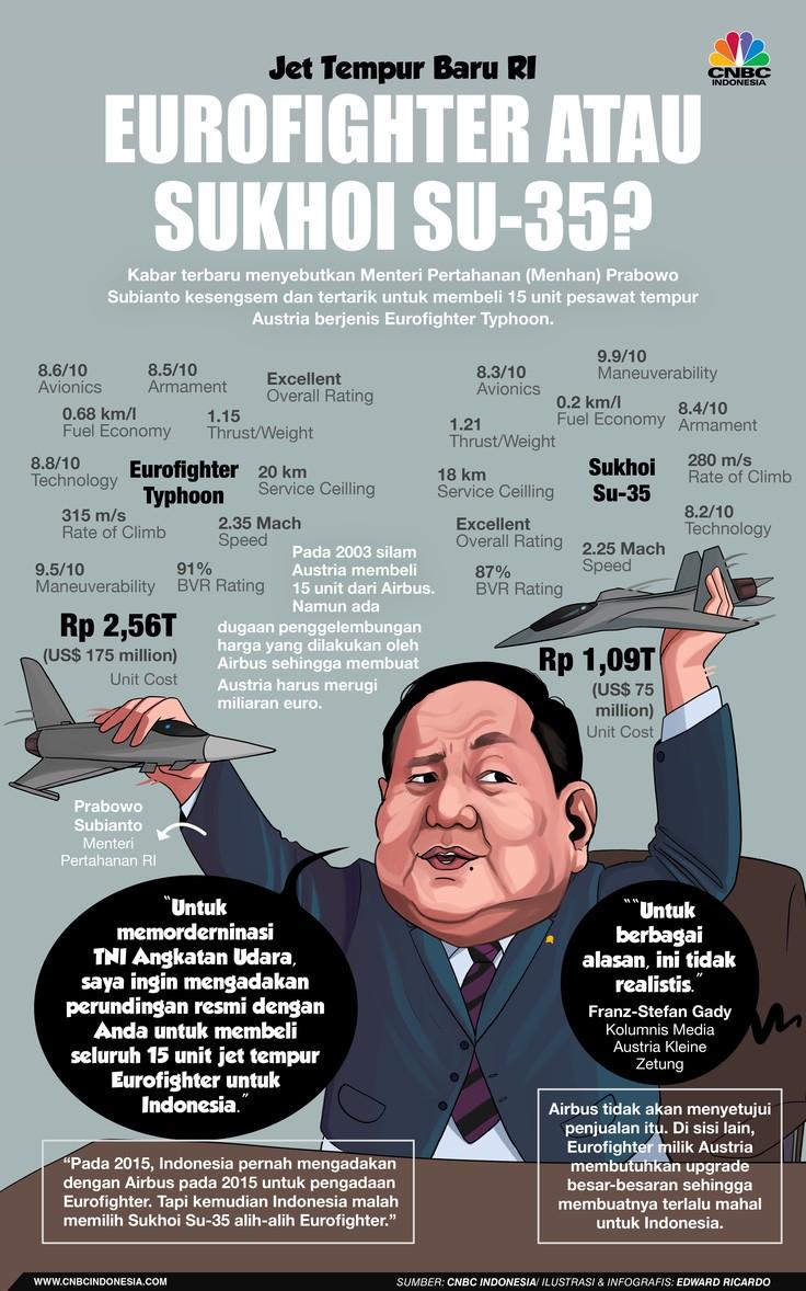 Infografis, Prabowo di antara Dua Pilihan, Eurofighter atau Sukhoi Su-35?