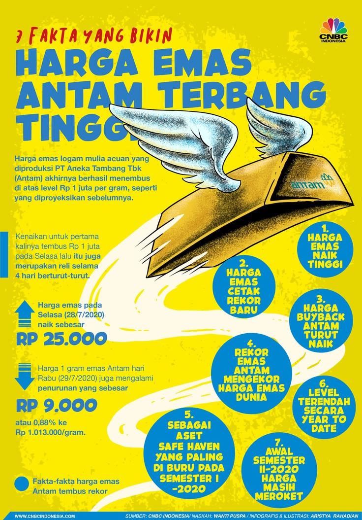 Infografis/ 7 fakta yang bikin Harga Emas Antam terbang tinggi/Aristya Rahadian