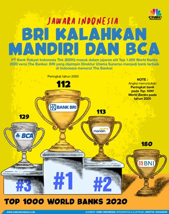 BRI Jadi Jawara Indonesia di Top 1.000 World Banks 2020