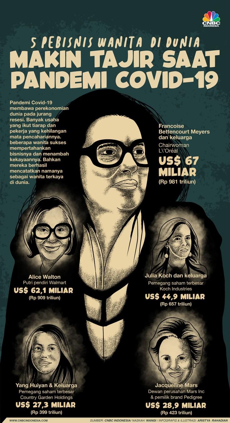 Infografis/ 5 wanita tajir di dunia, makin tajir saat pandemi covid019/Aristya Rahadian