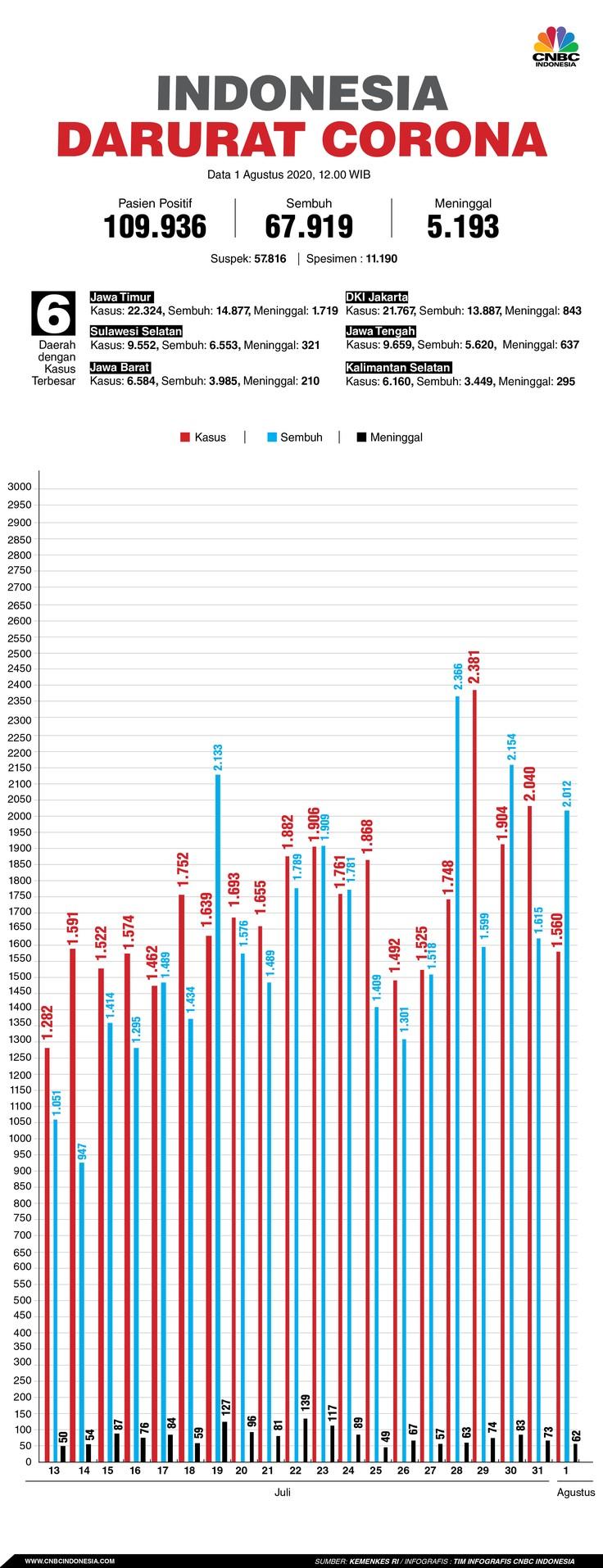 Infografis/ Update corona 1 agustus 2020
