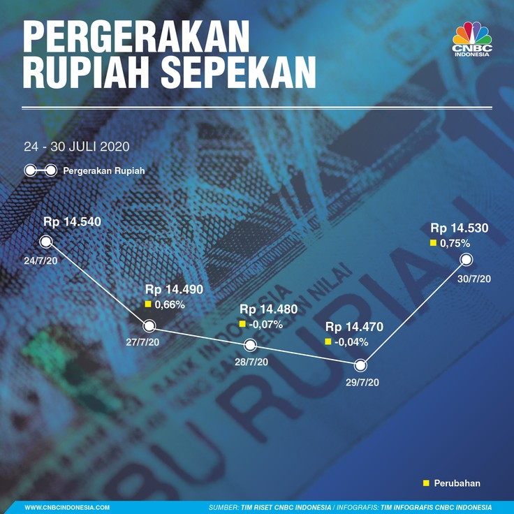 Infografis/pergerakan rupiah sepekan 24-30 Juli 2020/Aristya Rahadian
