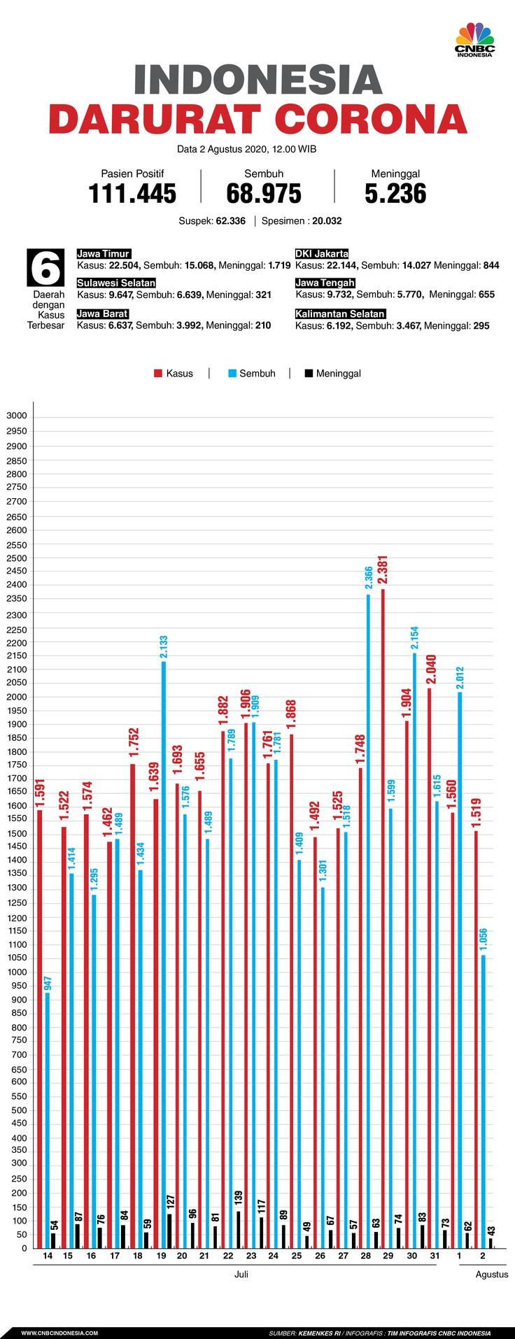 Infografis/Update corona 2 Agustus 2020