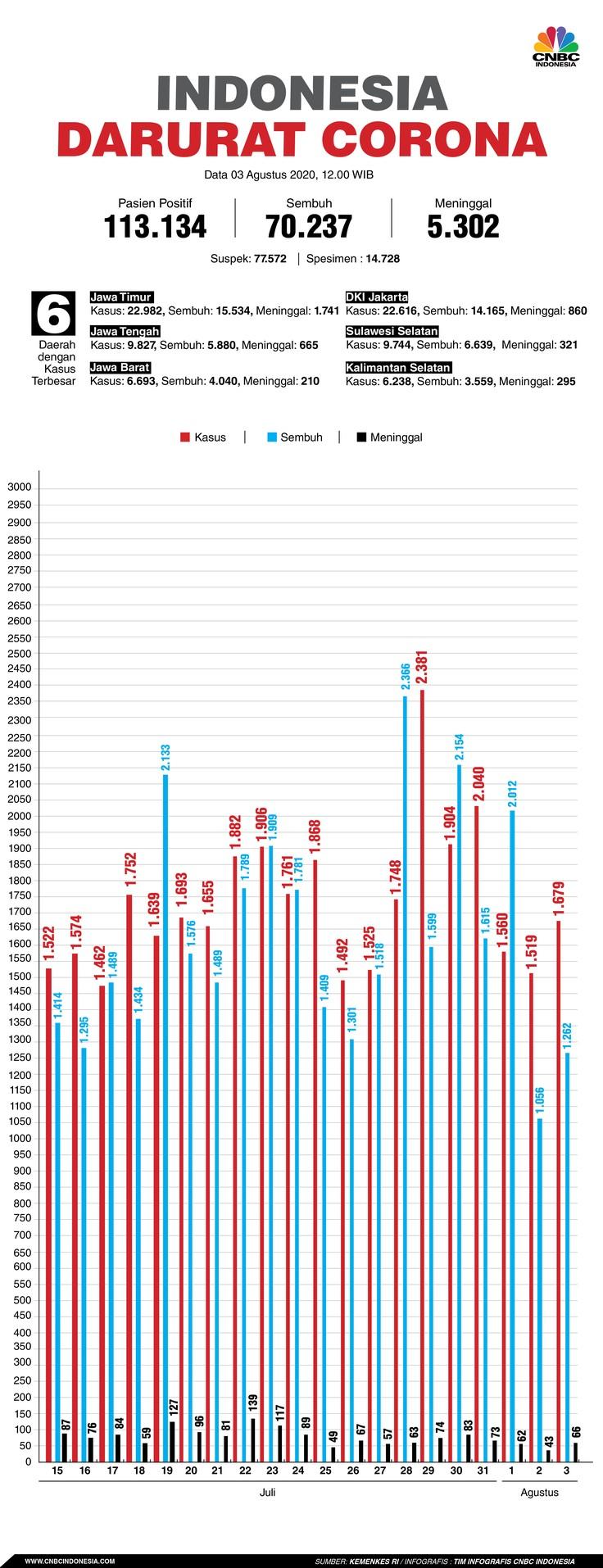 Infografis: Indonesia Darurat Corona (per 03 Agustus 2020)