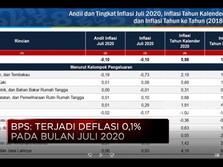 BPS: Terjadi Deflasi 0,1% di Juli 2020