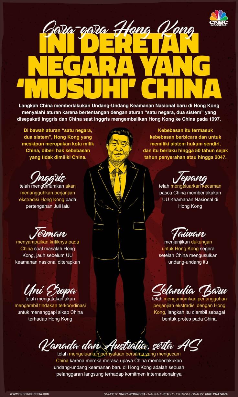 Infografis: Deretan Negara yang 'Musuhi' China karena Hong Kong