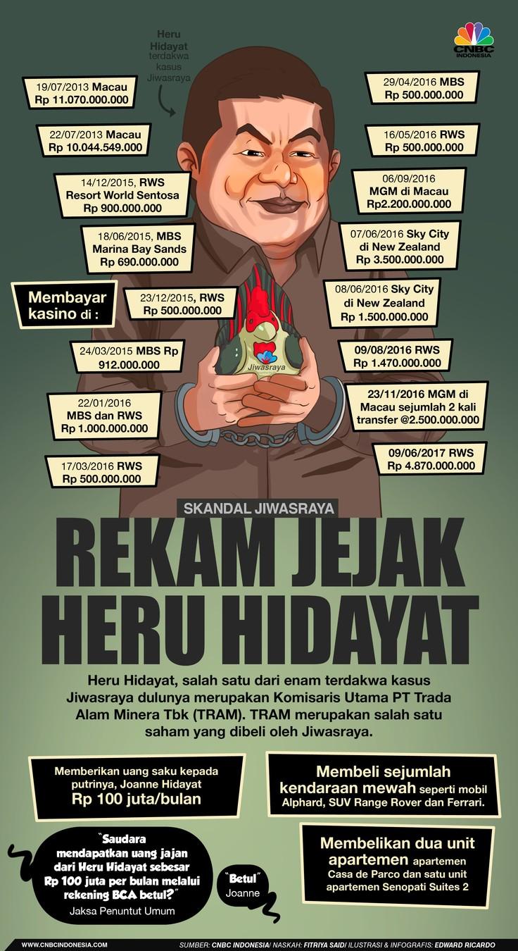 Infografis: Rekam Jejak Heru Hidayat
