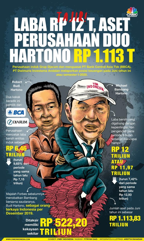 Infografis/ Tajir! Laba Rp 12 T, Aset Perusahaan Duo Hartono Rp 1.113 T/Aristya Rahadian