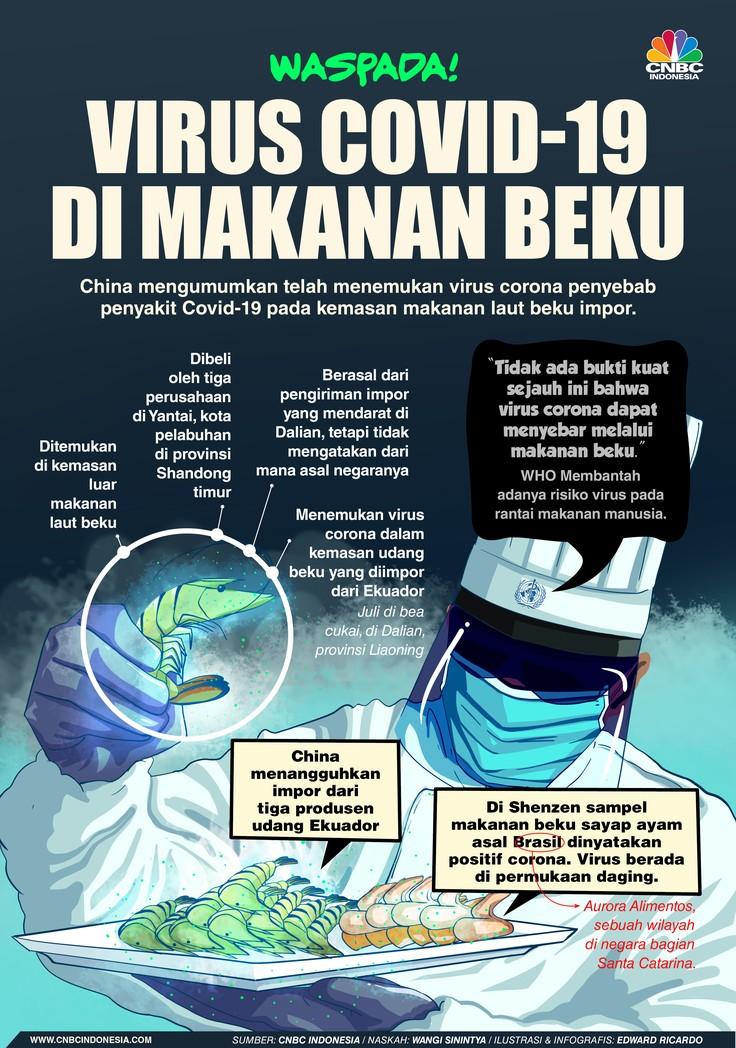 INFOGRAFIS, Waspada Virus Covid-19 di Makanan Beku