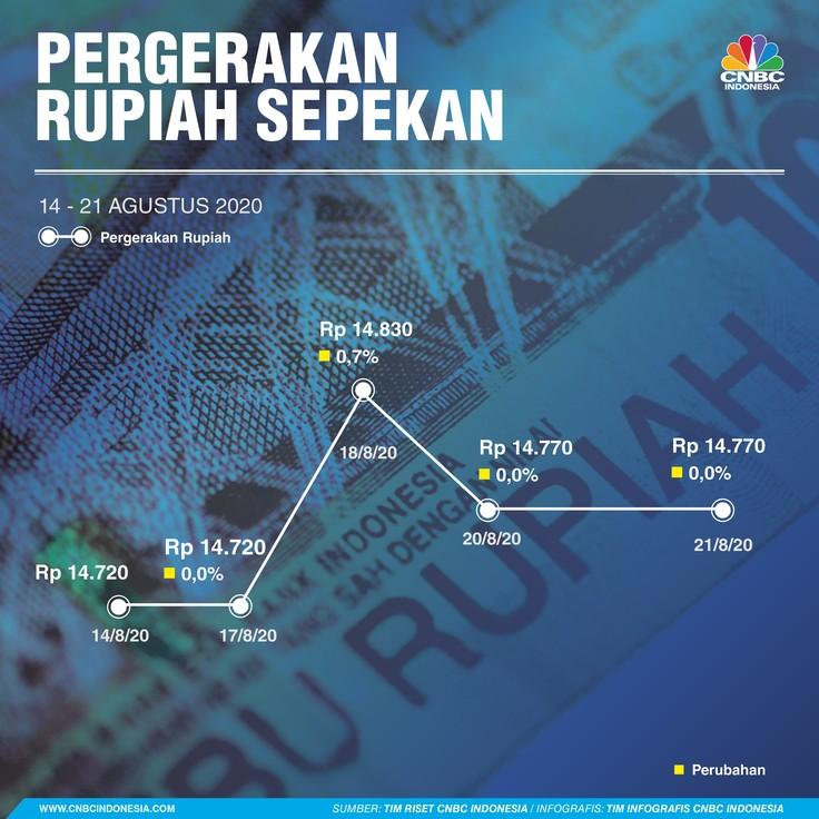 Infografis/ Pergerakan Rupiah Sepekan 22 Agustus 2020/Aristya Rahadian