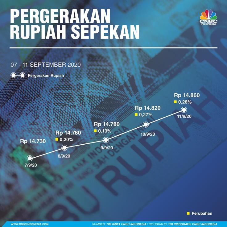 Infografis/ Pergerakan Rupiah Sepekan 07-11 September 2020/Aristya Rahadian