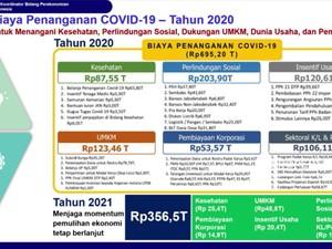 RI Siapkan Anggaran Rp 356,5 T Untuk Program PEN di 2021