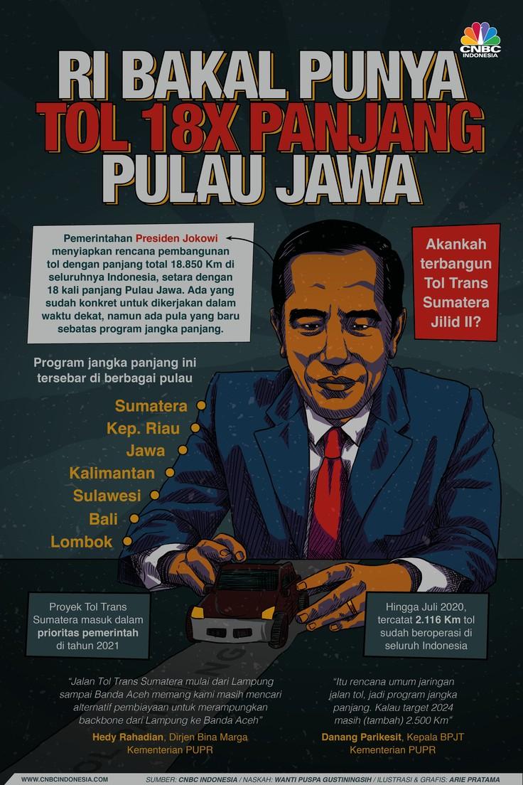 Infografis: RI Bakal Punya Tol 18X Panjang Pulau Jawa