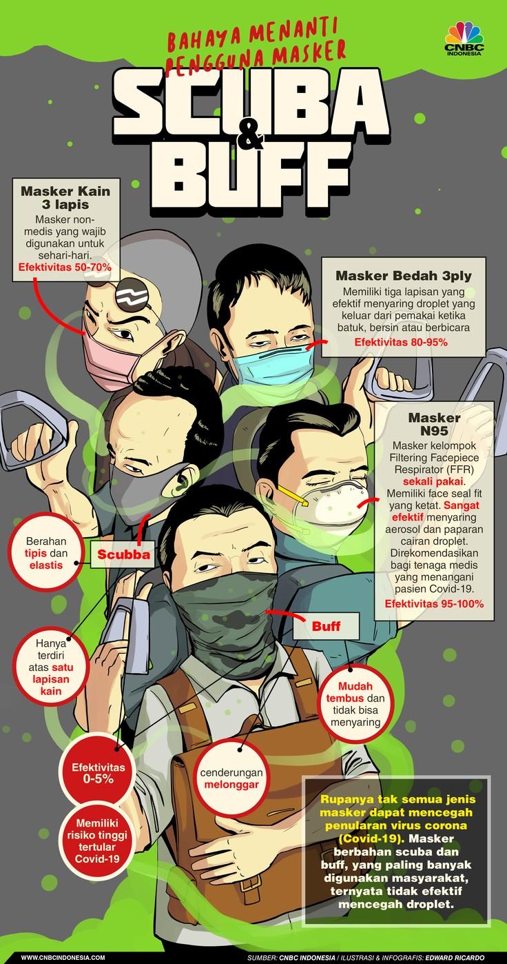 INFOGRAFIS, Bahaya Menanti Pengguna Masker Scuba dan Buff