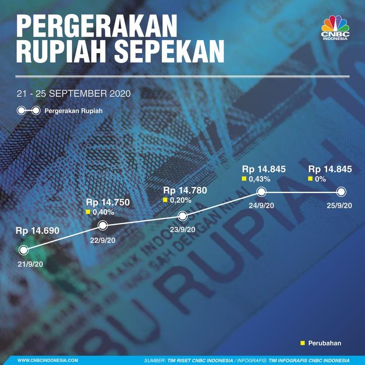 Infografis: Pergerakan Rupiah Sepekan (21 - 25 September 2020)