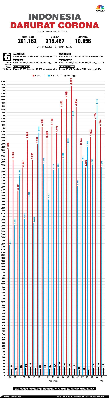 Infografis: Indonesia Darurat Corona (per 01 Oktober 2020)