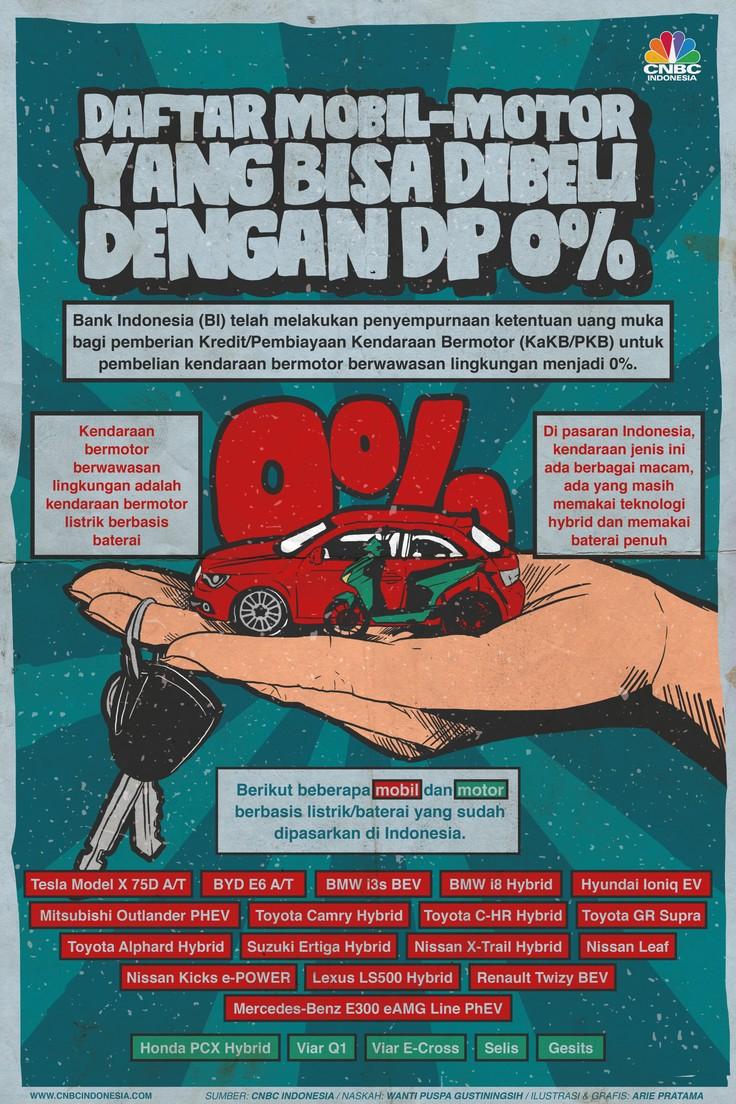 Infografis: Ini Daftar Mobil-Motor yang Bisa Dibeli dengan DP 0%