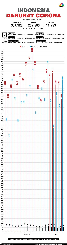 Infografis: Indonesia Darurat Corona (per 05 Oktober 2020)