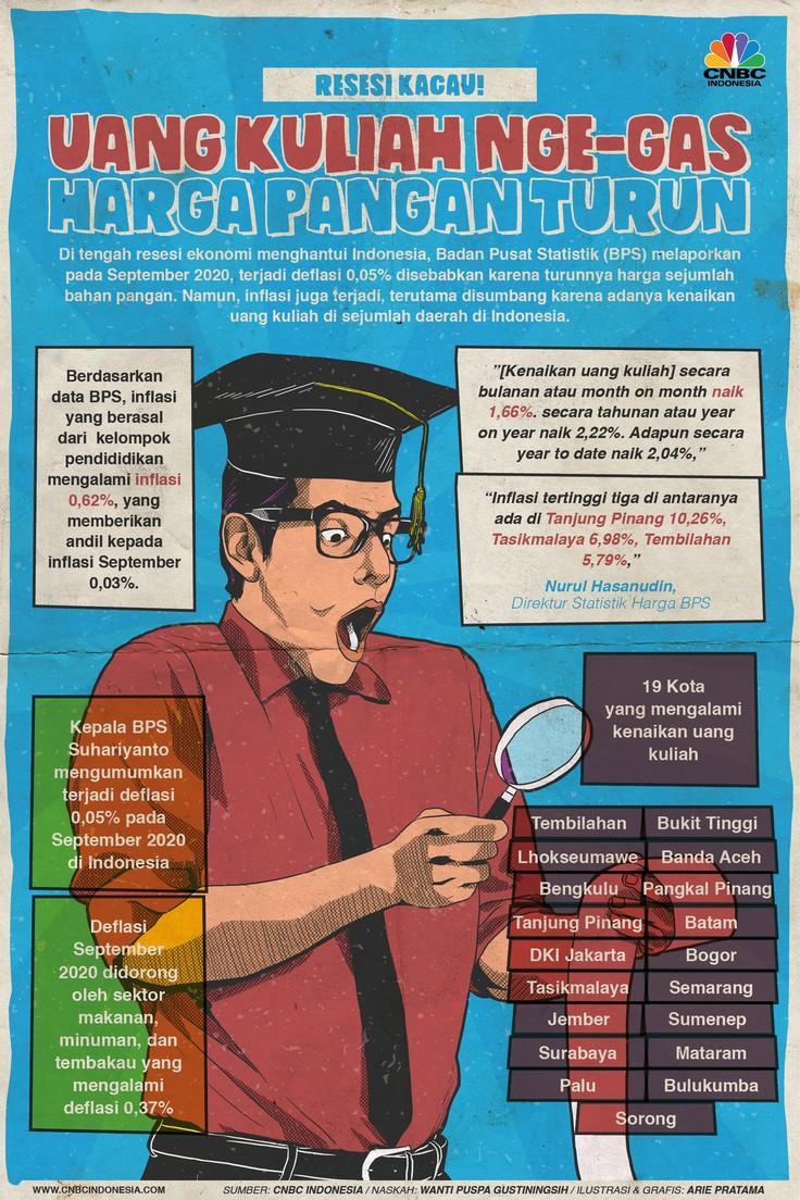 Infografis: Resesi Kacau! Harga Pangan Turun, Uang Kuliah Malah Nge-gas