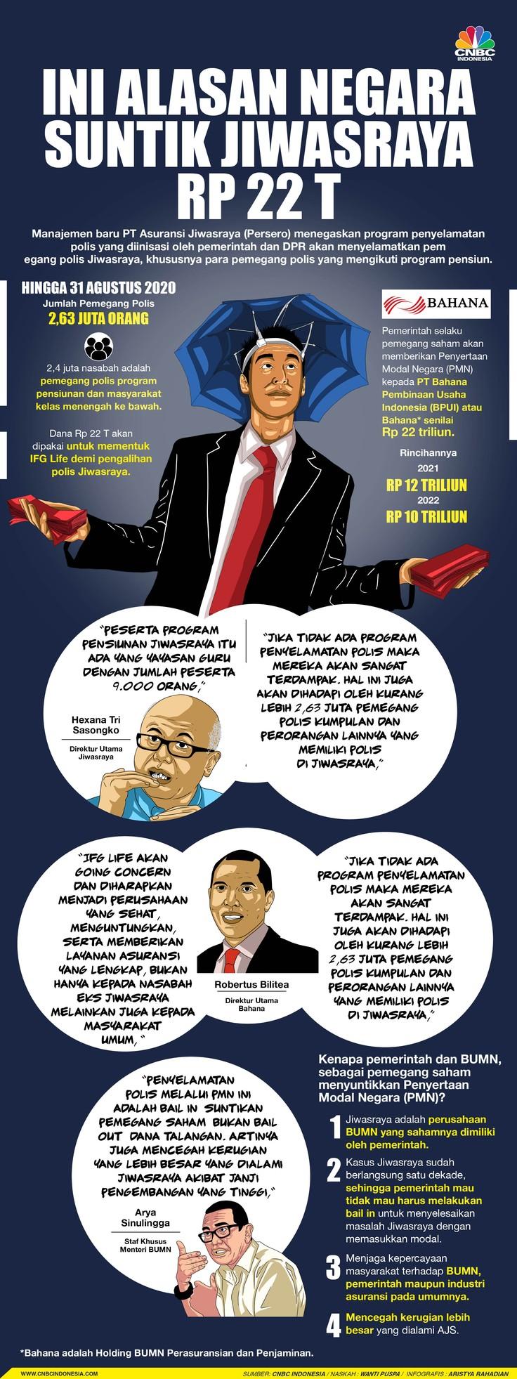 Infografis/Ini Alasan Negara Suntik Jiwasrayan Rp/Aristya Rahadian