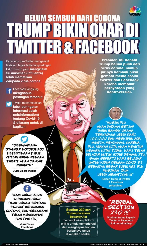 Infografis/ Belum sembuh dari Corona, Trump bikin onar di Twitter & Facebook/Aristya Rahadian