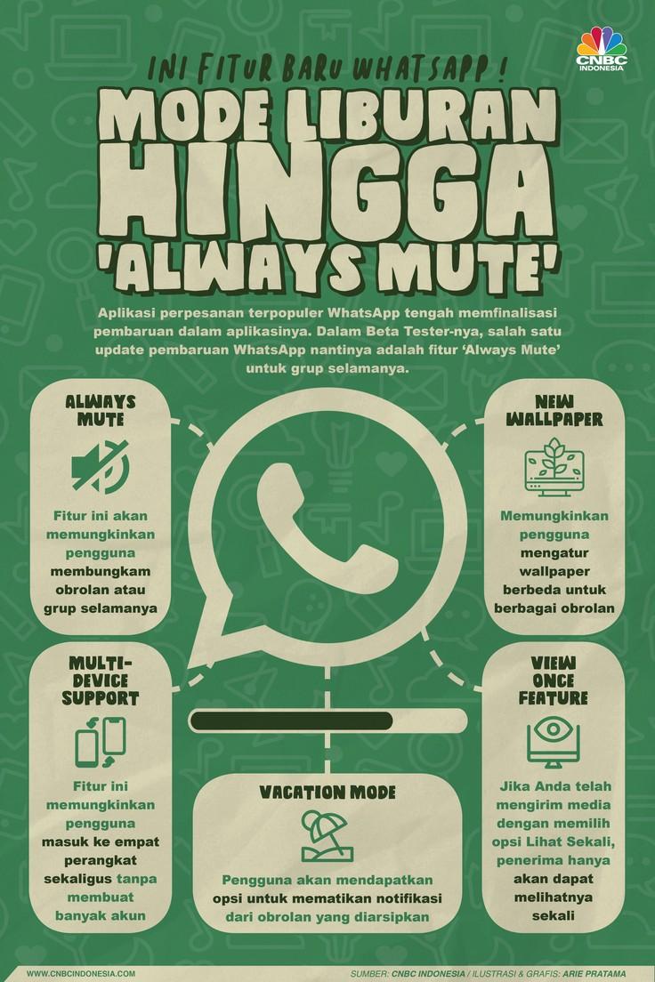 Infografis: Mode Liburan Hingga 'Always Mute' Ini 5 Fitur WhatsApp Baru!