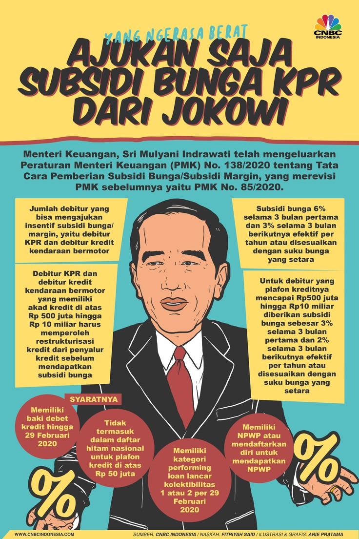 Kewalahan Bayar KPR? Ajukan Saja Subsidi Bunga dari Jokowi