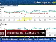 September, Neraca Dagang RI Surplus USD 2,44 Miliar