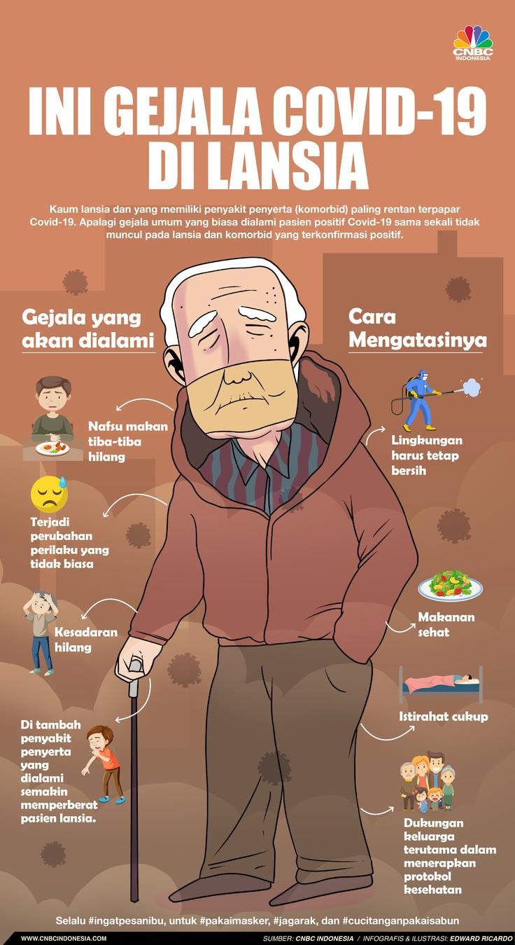 Infografis/ Ini gejala Covid-19 di lansia/Aristya Rahadian
