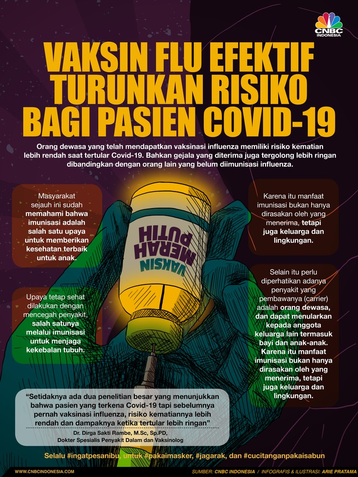 Infografis/ Vaksin Flu Efektif Turunkan Risiko Bagi Pasien Covid-19/Aristya Rahadian