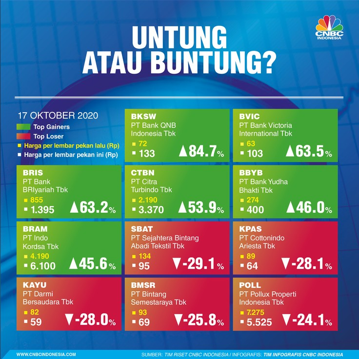 Infografis: Top Gainers & Top Losers Sepekan
