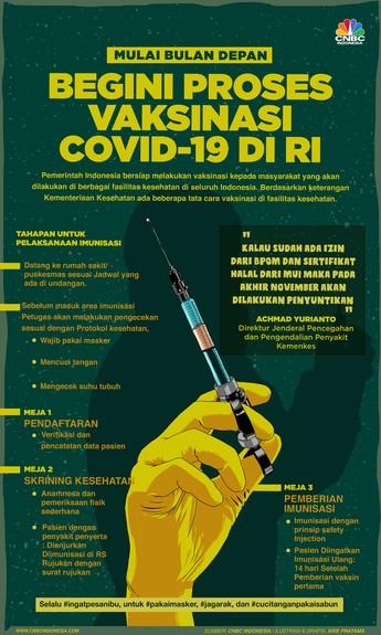 Mau Ikut Vaksinasi Covid-19, Begini Tahapannya